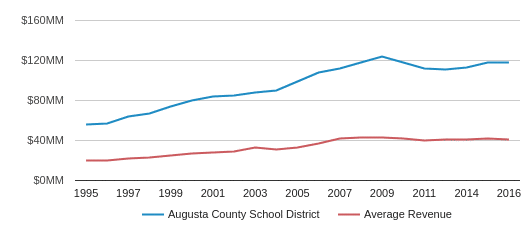 This chart display total revenue of Augusta County Public Schools  School District and average revenue for each school distric in VA by year, with the latest 2017-18 school year data.