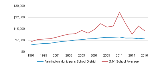 Farmington Municipal s School District District Revenue / Student  (1997-2016)
