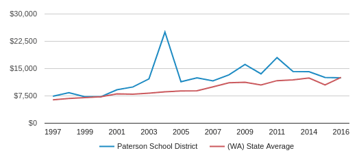 This chart display average spending per public school student in Paterson School District and average spending per public school student in WA by year, with the latest 2016-17 school year data.