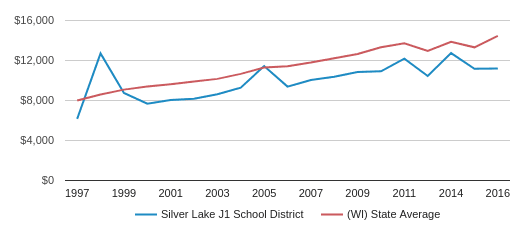 This chart display average spending per public school student in Silver Lake J1   School District and average spending per public school student in WI by year, with the latest 2017-18 school year data.