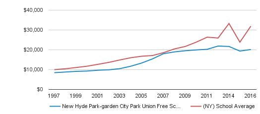 New hyde park road school profile new hyde park new - Garden city union free school district ...