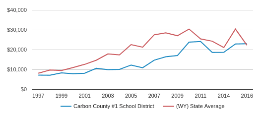 This chart display average revenue per public school student in Carbon County #1 School District and average revenue per public school student in WY by year, with the latest 2015-16 school year data.
