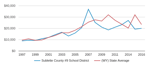 This chart display average spending per public school student in Sublette County #9 School District and average spending per public school student in WY by year, with the latest 2015-16 school year data.