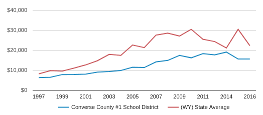 This chart display average revenue per public school student in Converse County School District #1  School District and average revenue per public school student in WY by year, with the latest 2017-18 school year data.
