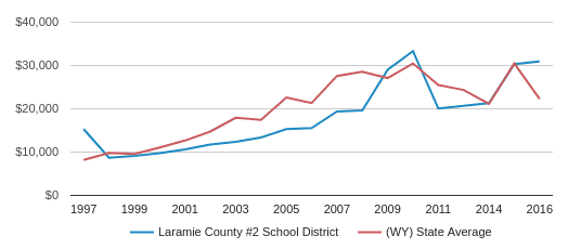 This chart display average revenue per public school student in Laramie County #2 School District and average revenue per public school student in WY by year, with the latest 2016-17 school year data.