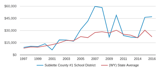 This chart display average revenue per public school student in Sublette County #1 School District and average revenue per public school student in WY by year, with the latest 2015-16 school year data.