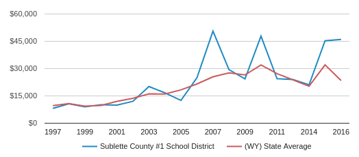 This chart display average spending per public school student in Sublette County #1 School District and average spending per public school student in WY by year, with the latest 2015-16 school year data.
