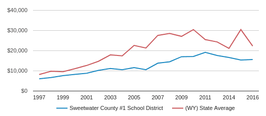 This chart display average revenue per public school student in Sweetwater County School District #1  School District and average revenue per public school student in WY by year, with the latest 2017-18 school year data.