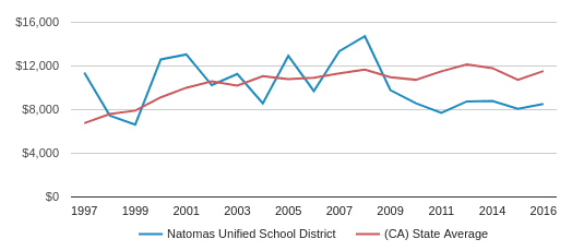 This chart display average spending per public school student in Natomas Unified School District and average spending per public school student in CA by year, with the latest 2015-16 school year data.