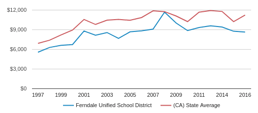This chart display average revenue per public school student in Ferndale Unified School District and average revenue per public school student in CA by year, with the latest 2016-17 school year data.