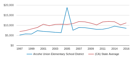 This chart display average revenue per public school student in Arcohe Union Elementary School District and average revenue per public school student in CA by year, with the latest 2016-17 school year data.