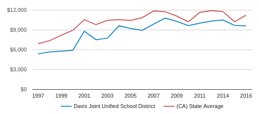 This chart display average revenue per public school student in Davis Joint Unified School District and average revenue per public school student in CA by year, with the latest 2016-17 school year data.