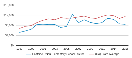This chart display average spending per public school student in Eastside Union Elementary School District and average spending per public school student in CA by year, with the latest 2016-17 school year data.