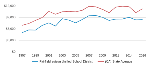This chart display average revenue per public school student in Fairfield-suisun Unified School District and average revenue per public school student in CA by year, with the latest 2015-16 school year data.