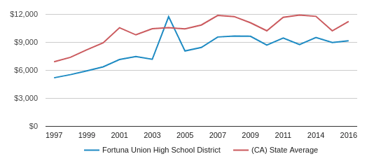This chart display average revenue per public school student in Fortuna Union High School District and average revenue per public school student in CA by year, with the latest 2016-17 school year data.
