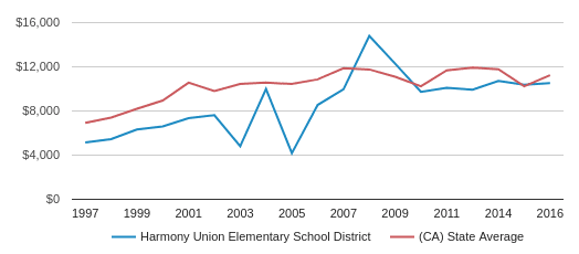 This chart display average revenue per student in Harmony Union Elementary School District and average revenue per student in CA by year, with the latest 2015-16 school year data.