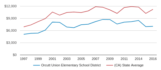 This chart display average revenue per public school student in Orcutt Union Elementary School District and average revenue per public school student in CA by year, with the latest 2016-17 school year data.