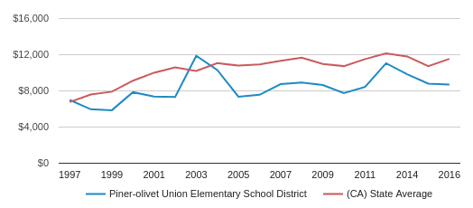 This chart display average spending per public school student in Piner-Olivet Union Elementary  School District and average spending per public school student in CA by year, with the latest 2017-18 school year data.