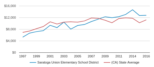 This chart display average revenue per public school student in Saratoga Union Elementary School District and average revenue per public school student in CA by year, with the latest 2016-17 school year data.