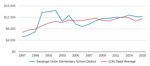 This chart display average spending per public school student in Saratoga Union Elementary School District and average spending per public school student in CA by year, with the latest 2016-17 school year data.