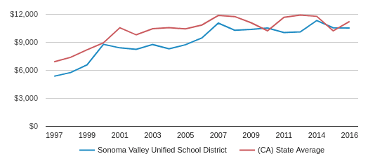 This chart display average revenue per public school student in Sonoma Valley Unified School District and average revenue per public school student in CA by year, with the latest 2015-16 school year data.