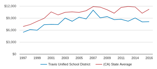 This chart display average revenue per public school student in Travis Unified School District and average revenue per public school student in CA by year, with the latest 2015-16 school year data.