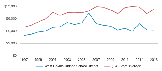 This chart display average revenue per public school student in West Covina Unified  School District and average revenue per public school student in CA by year, with the latest 2016-17 school year data.