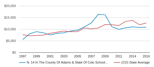 This chart display average spending per public school student in School District N. 14 In The County Of Adams & State Of Colo  School District and average spending per public school student in CO by year, with the latest 2017-18 school year data.