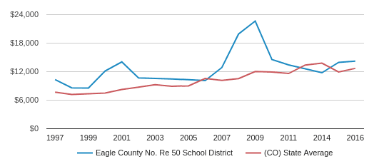 This chart display average spending per public school student in Eagle County School District No. Re 50  School District and average spending per public school student in CO by year, with the latest 2017-18 school year data.