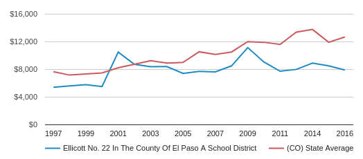 This chart display average spending per public school student in Ellicott School District No. 22 In The County Of El Paso A  School District and average spending per public school student in CO by year, with the latest 2017-18 school year data.
