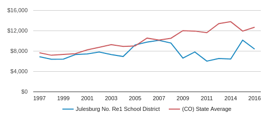 This chart display average spending per public school student in Julesburg School District No. Re1  School District and average spending per public school student in CO by year, with the latest 2017-18 school year data.