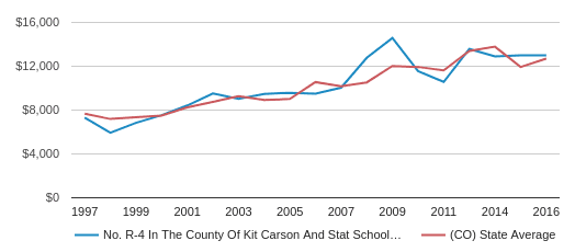 This chart display average spending per public school student in  No. R-4 in the county of Kit Carson and Stat School District and average spending per public school student in CO by year, with the latest 2016-17 school year data.