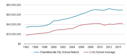 Charlottesville City School District District Spending (1992-2016)