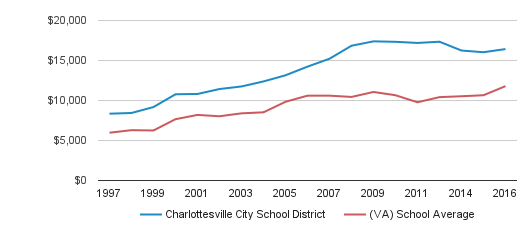 Charlottesville City School District District Spending / Student (1997-2016)