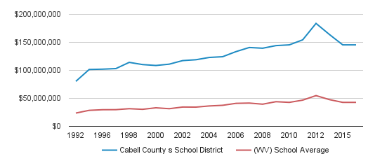 Cabell County s School District District Total Revenue (1992-2016)