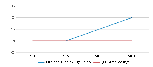 This chart display the percentage of American Indian students in Midland Middle/High School and percentage of American Indian public school students in Iowa by year, with the latest 2010-11 school year data.