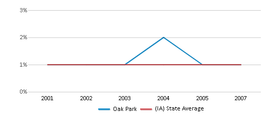 This chart display the percentage of American Indian students in Oak Park and percentage of American Indian public school students in Iowa by year, with the latest 2006-07 school year data.