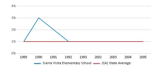 This chart display the percentage of American Indian students in Sierra Vista Elementary School and percentage of American Indian public school students in California by year, with the latest 2004-05 school year data.