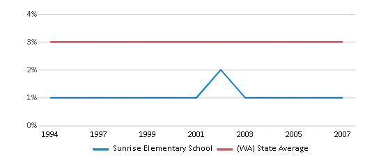 This chart display the percentage of American Indian students in Sunrise Elementary School and percentage of American Indian public school students in Washington by year, with the latest 2006-07 school year data.
