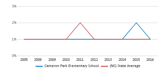 This chart display the percentage of American Indian students in Cameron Park Elementary School and percentage of American Indian public school students in North Carolina by year, with the latest 2015-16 school year data.