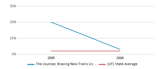 This chart display the percentage of American Indian students in The Journey: Blazing New Trails Llc Impact Ranch and percentage of American Indian public school students in Utah by year, with the latest 2007-08 school year data.