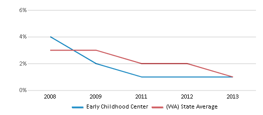 This chart display the percentage of American Indian students in Early Childhood Center and percentage of American Indian public school students in Washington by year, with the latest 2012-13 school year data.