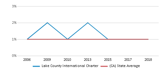This chart display the percentage of American Indian students in Lake County International Charter and percentage of American Indian public school students in California by year, with the latest 2017-18 school year data.
