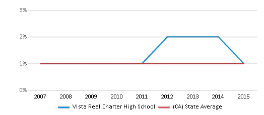 This chart display the percentage of American Indian students in Vista Real Charter High School and percentage of American Indian public school students in California by year, with the latest 2014-15 school year data.
