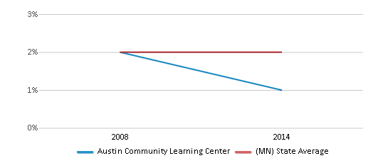 This chart display the percentage of American Indian students in Austin Community Learning Center and percentage of American Indian public school students in Minnesota by year, with the latest 2013-14 school year data.