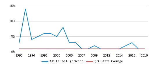 This chart display the percentage of American Indian students in Mt. Tallac High School and percentage of American Indian public school students in California by year, with the latest 2017-18 school year data.