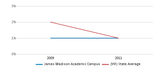 This chart display the percentage of American Indian students in James Madison Academic Campus and percentage of American Indian public school students in Wisconsin by year, with the latest 2010-11 school year data.