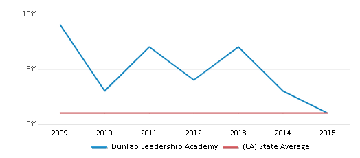 This chart display the percentage of American Indian students in Dunlap Leadership Academy and percentage of American Indian public school students in California by year, with the latest 2014-15 school year data.