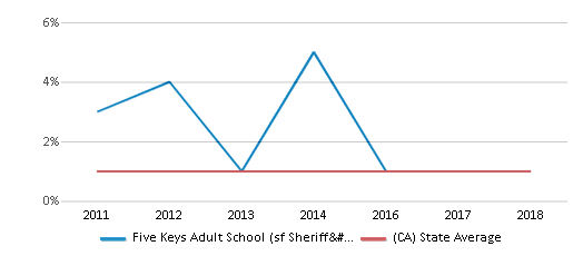 This chart display the percentage of American Indian students in Five Keys Adult School (sf Sheriff's) and percentage of American Indian public school students in California by year, with the latest 2017-18 school year data.