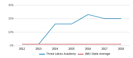 This chart display the percentage of American Indian students in Three Lakes Academy and percentage of American Indian public school students in Michigan by year, with the latest 2017-18 school year data.
